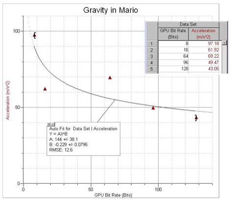 mariogravitygraph